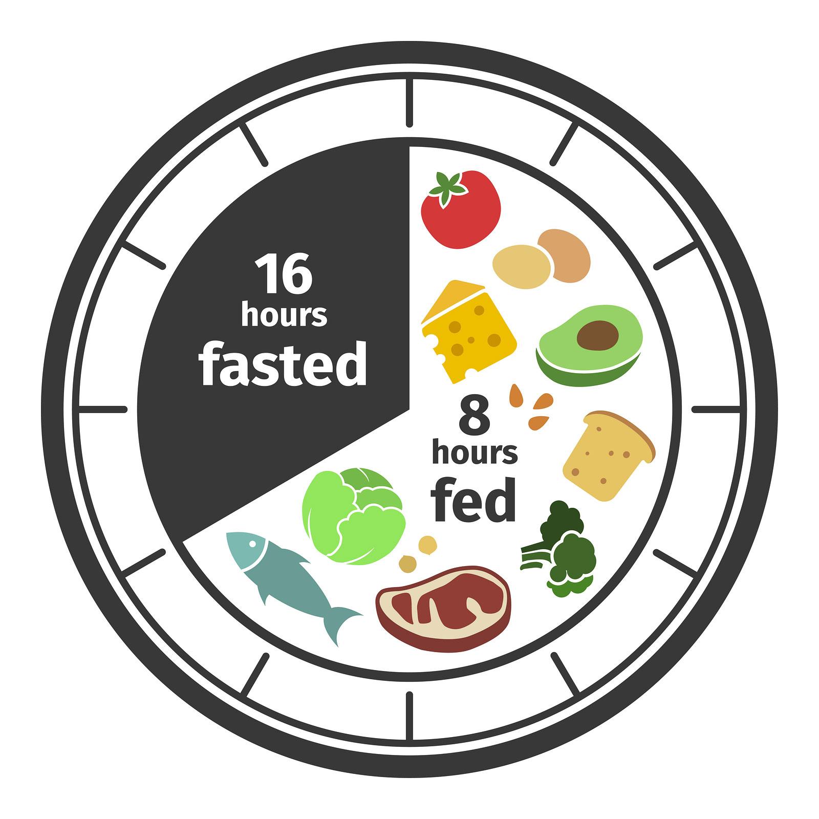 il digiuno alimentare per perdere peso